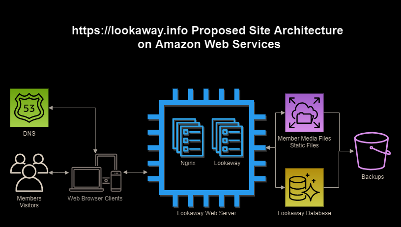 Lookaway AWS Architecture